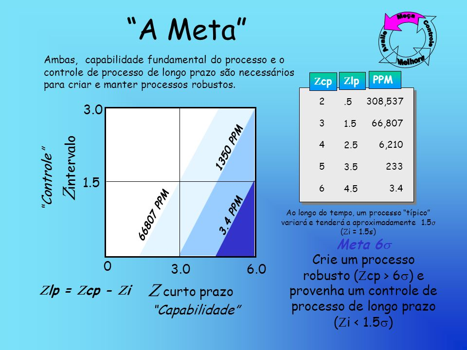 A Meta Zintervalo Z curto prazo 3.0 Controle 1.5 Meta 6s