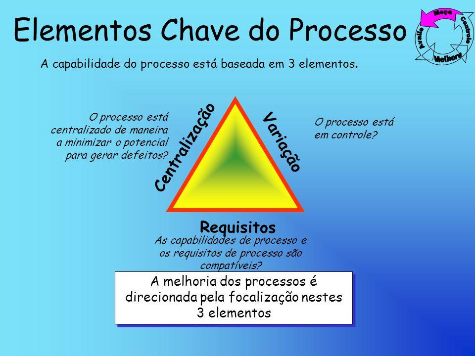 Elementos Chave do Processo