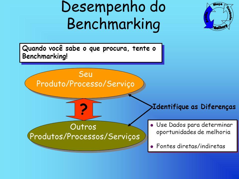 Desempenho do Benchmarking