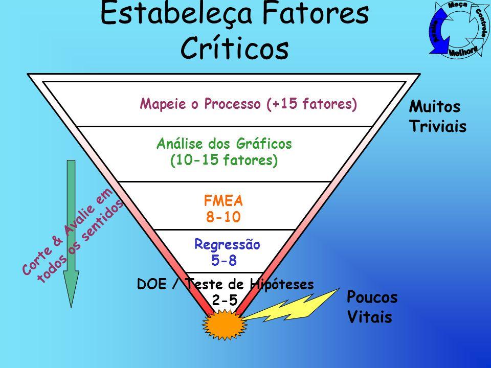 Estabeleça Fatores Críticos