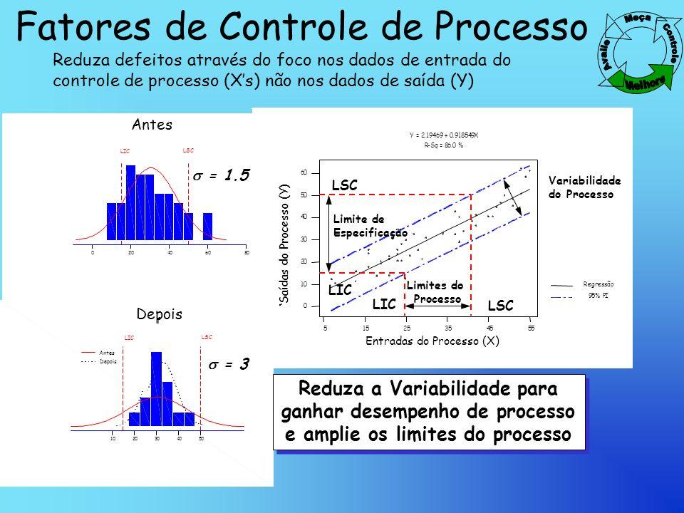 Fatores de Controle de Processo