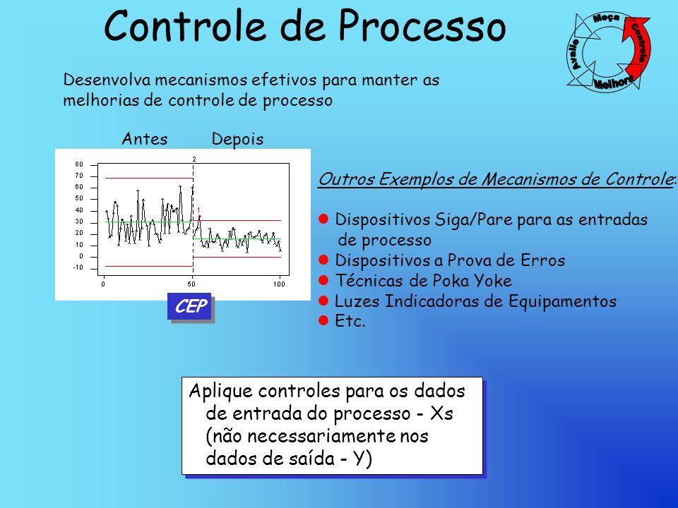 Controle de Processo Meça. Controle. Melhore. Avalie. Desenvolva mecanismos efetivos para manter as melhorias de controle de processo.