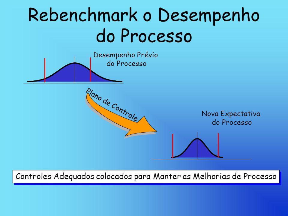 Rebenchmark o Desempenho do Processo