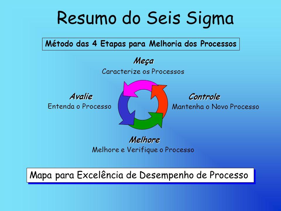Resumo do Seis Sigma Mapa para Excelência de Desempenho de Processo