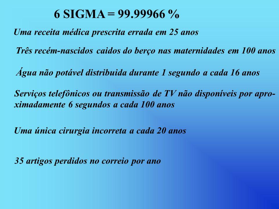 6 SIGMA = 99.99966 % Uma receita médica prescrita errada em 25 anos