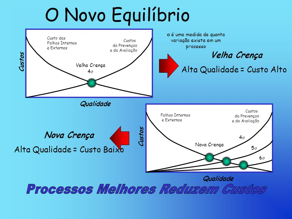 O Novo Equilíbrio Processos Melhores Reduzem Custos Velha Crença