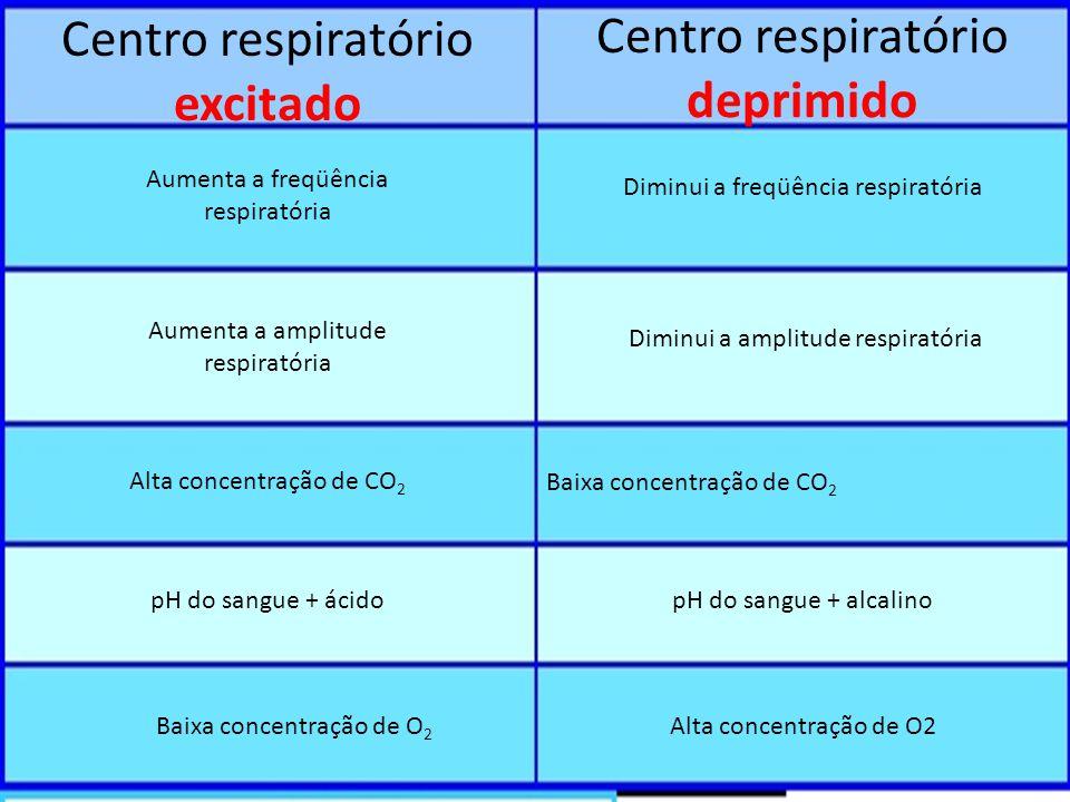 Centro respiratório excitado Centro respiratório deprimido