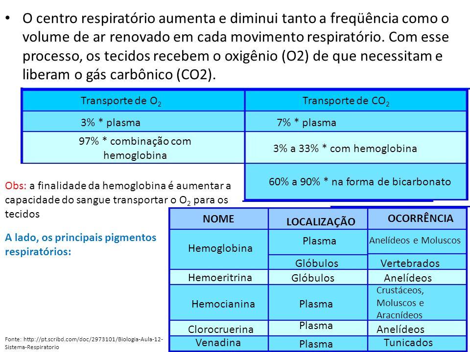 60% a 90% * na forma de bicarbonato