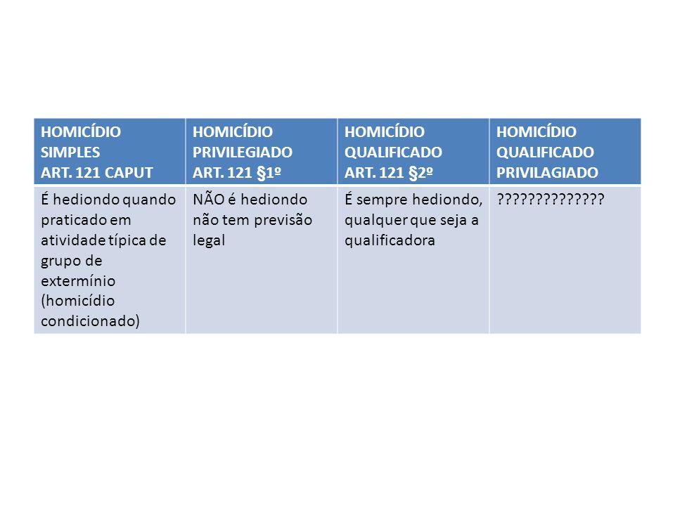 HOMICÍDIO SIMPLES ART. 121 CAPUT. HOMICÍDIO PRIVILEGIADO. ART. 121 §1º. HOMICÍDIO QUALIFICADO. ART. 121 §2º.