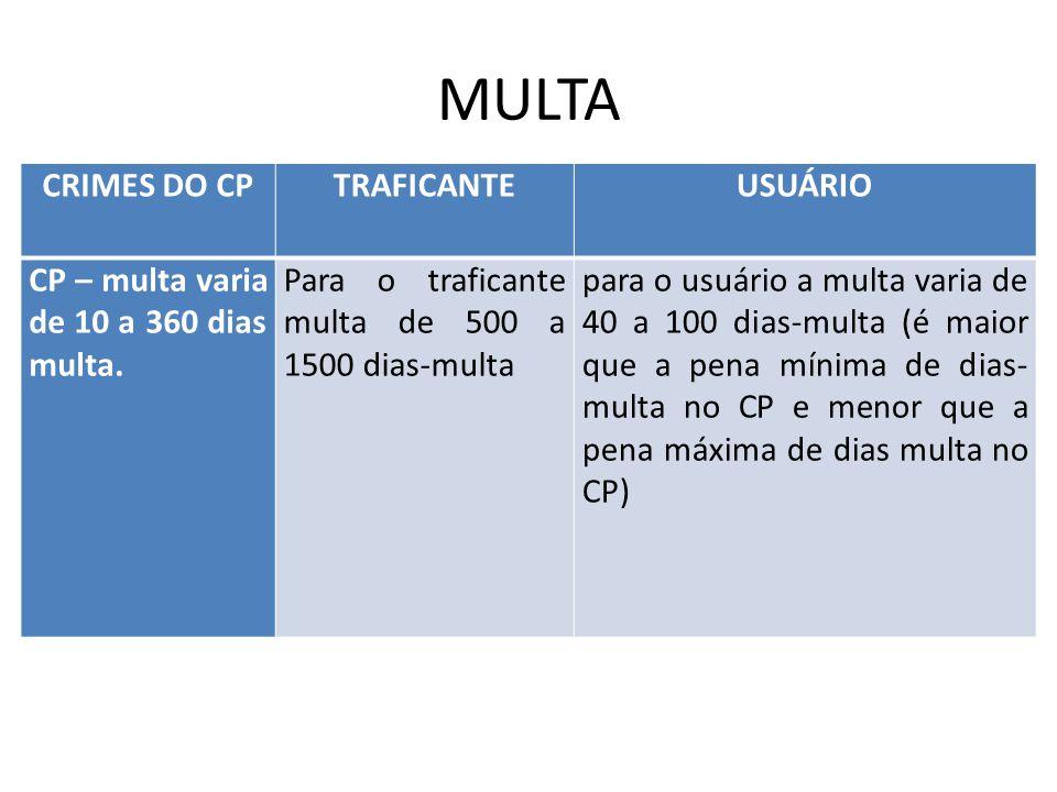 MULTA CRIMES DO CP TRAFICANTE USUÁRIO