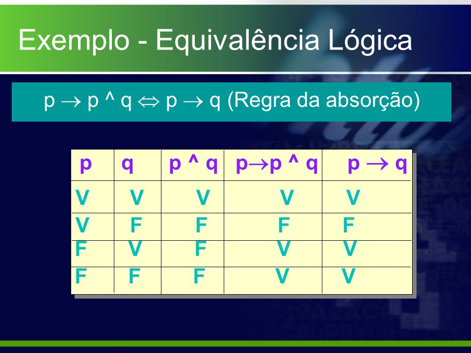 p  p ^ q  p  q (Regra da absorção)