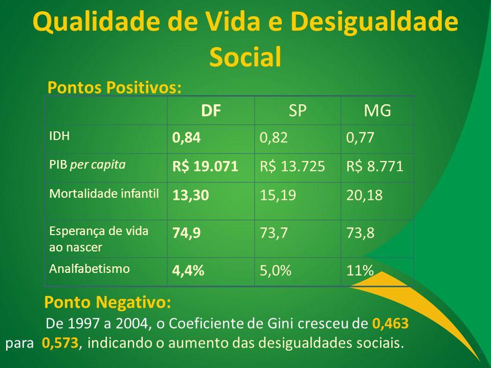 Qualidade de Vida e Desigualdade Social