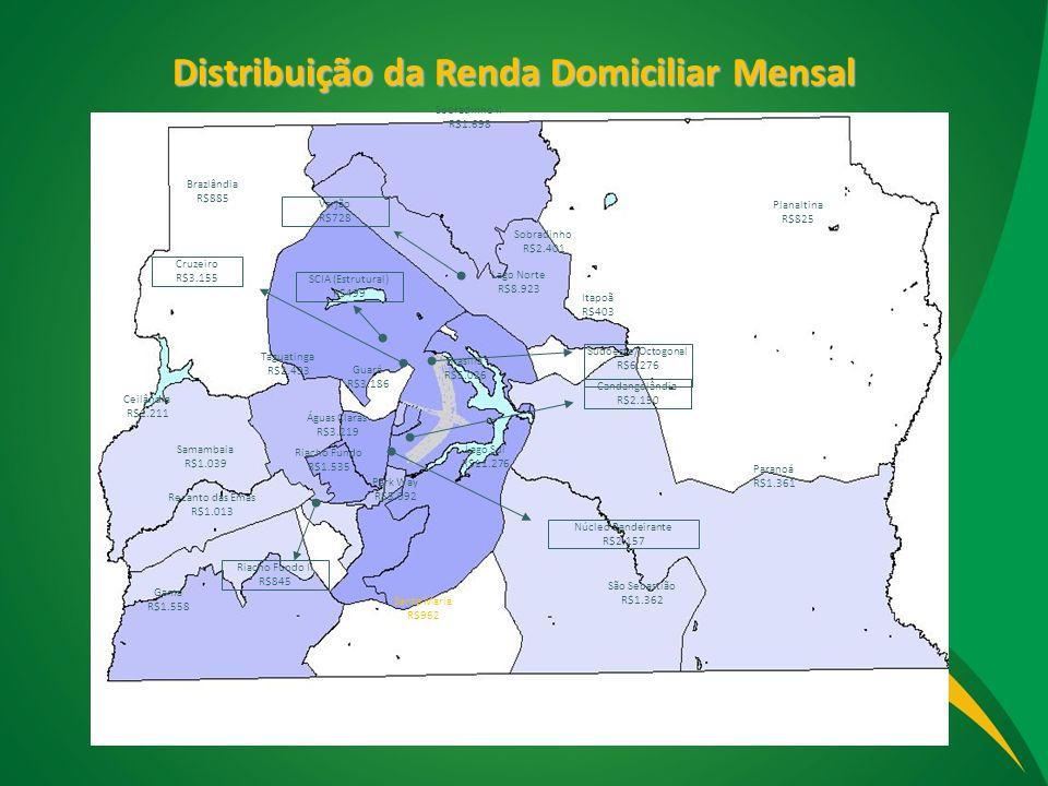Distribuição da Renda Domiciliar Mensal