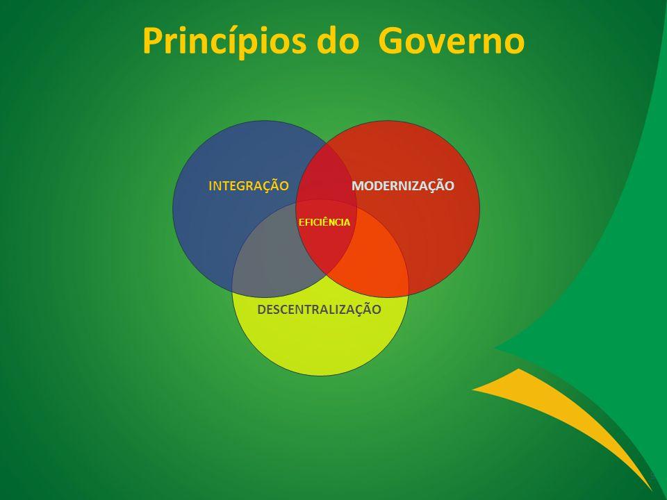 Princípios do Governo INTEGRAÇÃO MODERNIZAÇÃO DESCENTRALIZAÇÃO