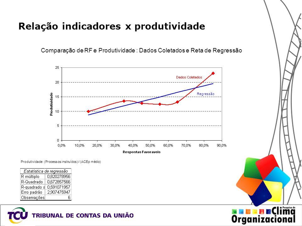 Relação indicadores x produtividade