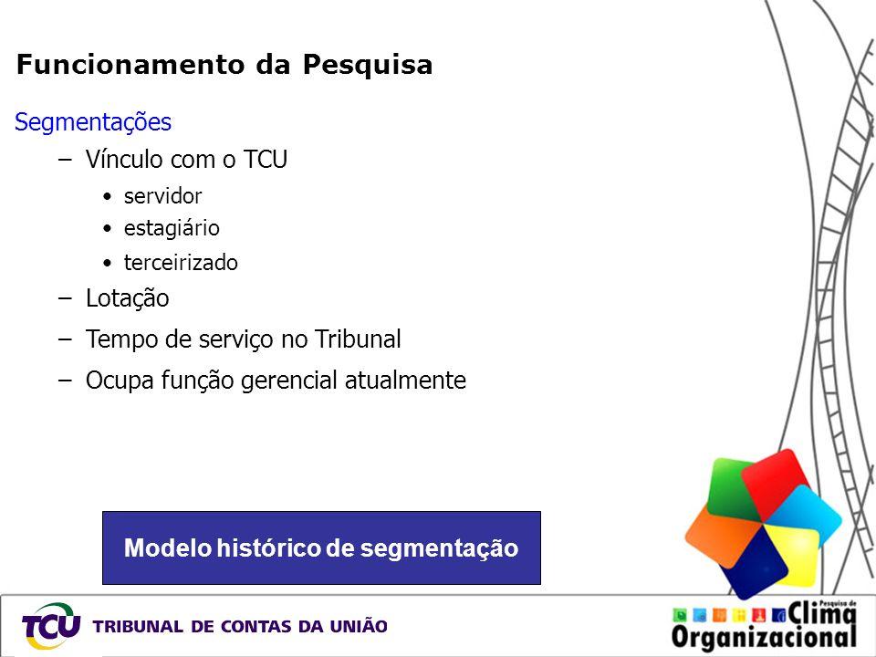 Modelo histórico de segmentação