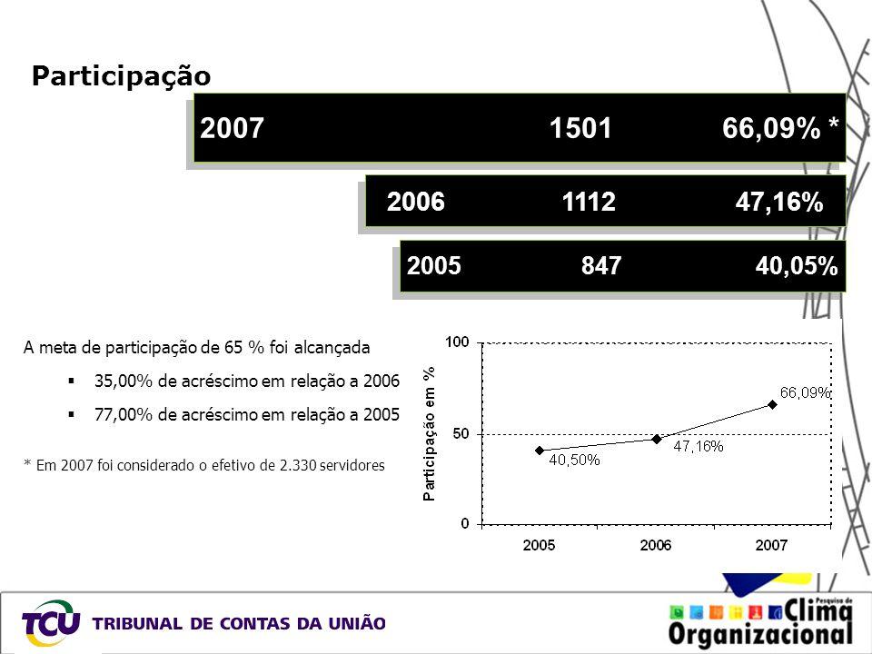 Participação 2007 1501 66,09% * 2006 1112 47,16% 2005 847 40,05% A meta de participação de 65 % foi alcançada.