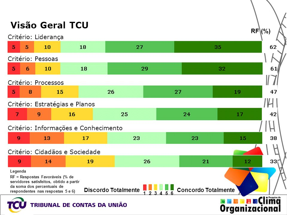 Visão Geral TCU RF (%) Critério: Liderança Critério: Pessoas