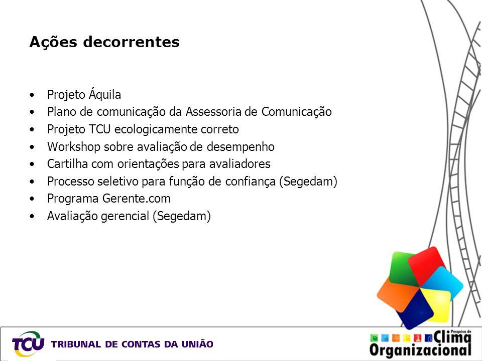 Ações decorrentes Projeto Áquila