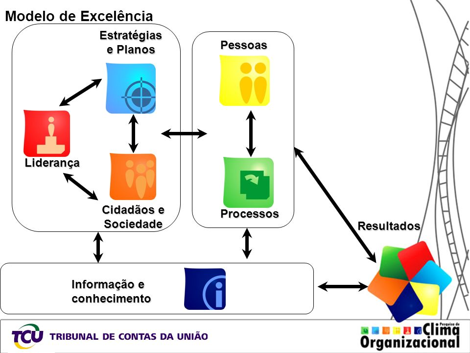 Modelo de Excelência Estratégias e Planos Pessoas Liderança