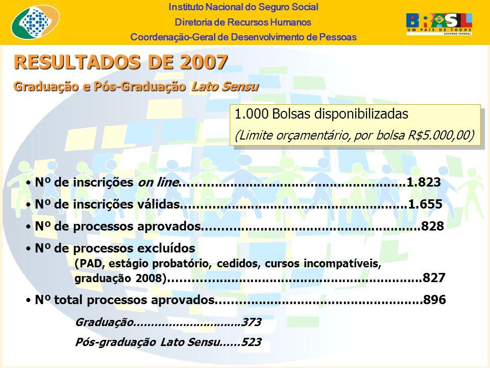 RESULTADOS DE 2007 1.000 Bolsas disponibilizadas