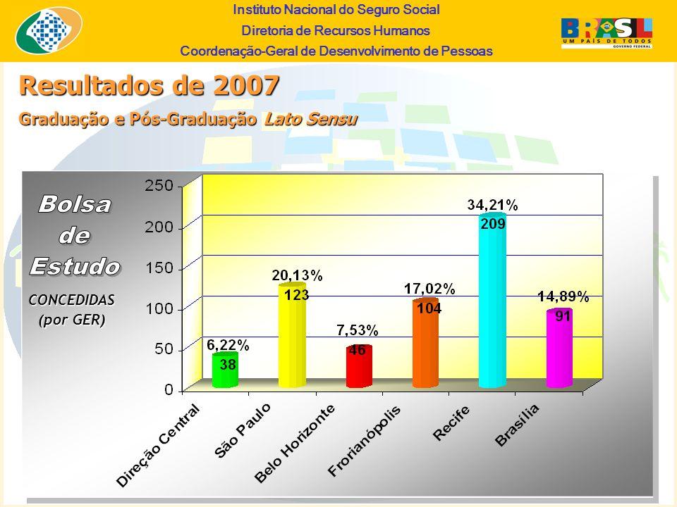 Resultados de 2007 Bolsa de Estudo