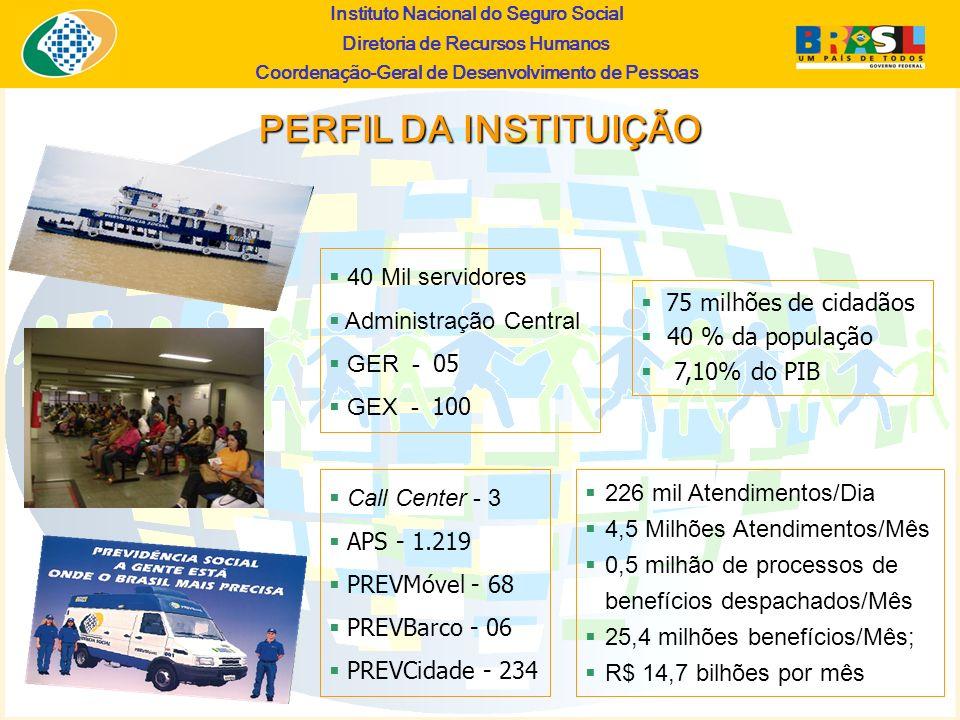 PERFIL DA INSTITUIÇÃO 40 Mil servidores Administração Central