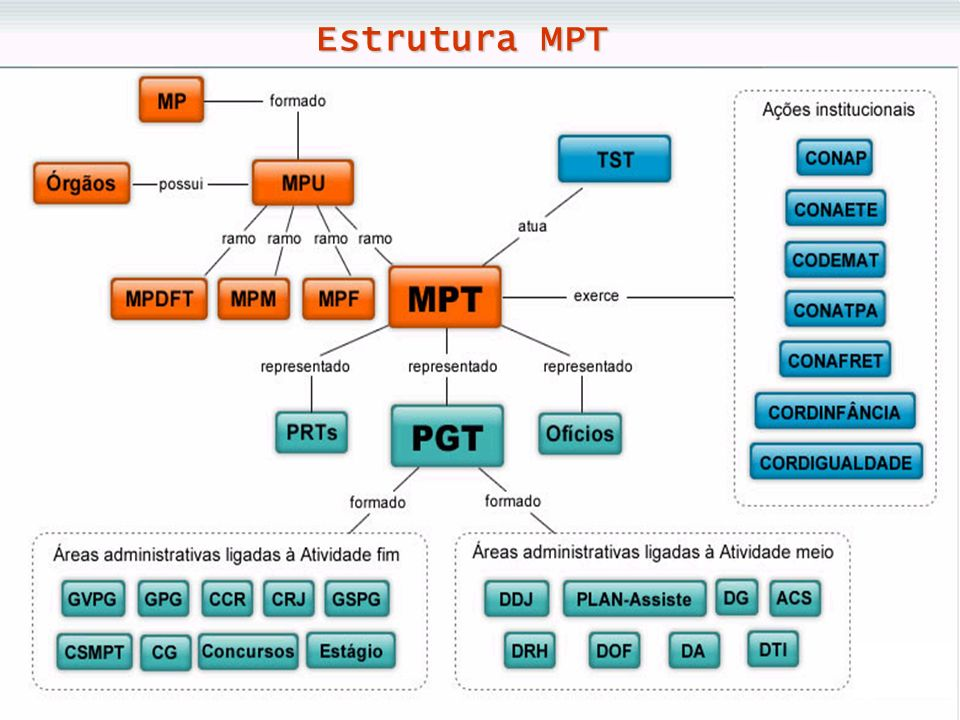 Estrutura MPT
