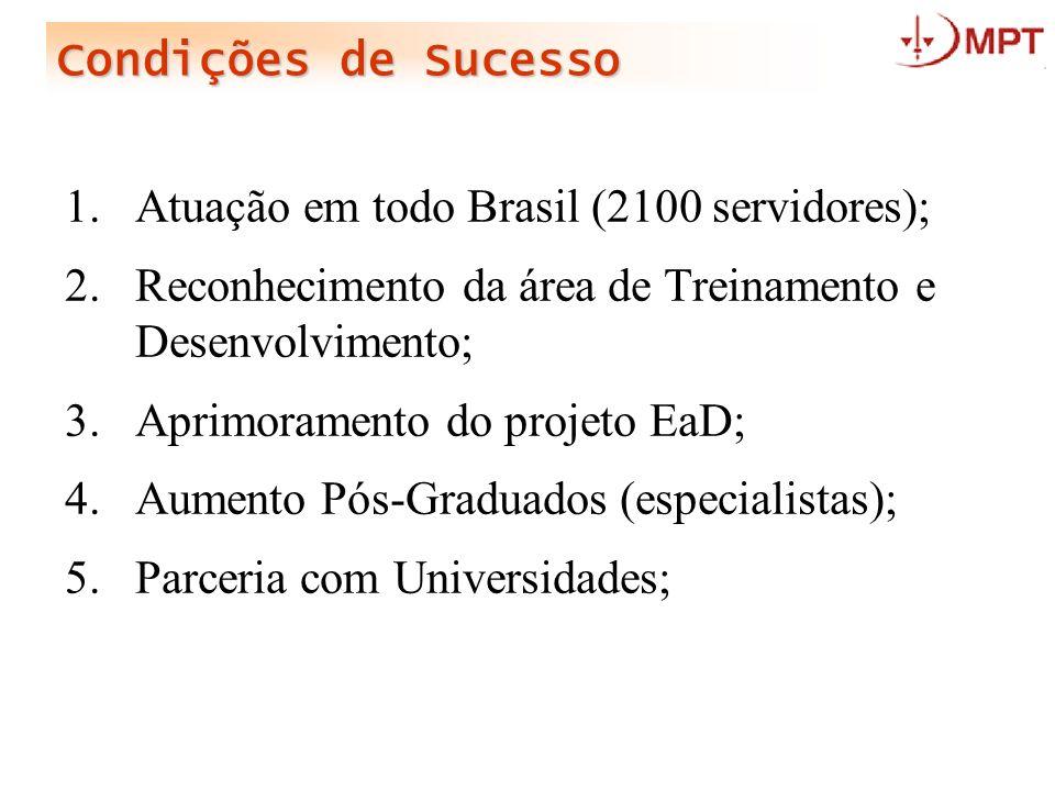 Condições de Sucesso Atuação em todo Brasil (2100 servidores); Reconhecimento da área de Treinamento e Desenvolvimento;