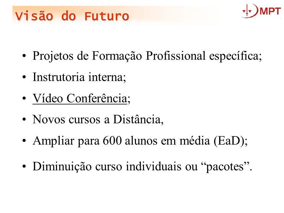 Visão do Futuro Projetos de Formação Profissional específica; Instrutoria interna; Vídeo Conferência;