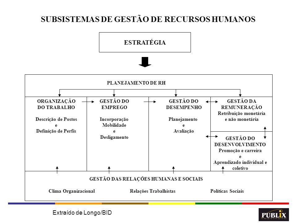 SUBSISTEMAS DE GESTÃO DE RECURSOS HUMANOS