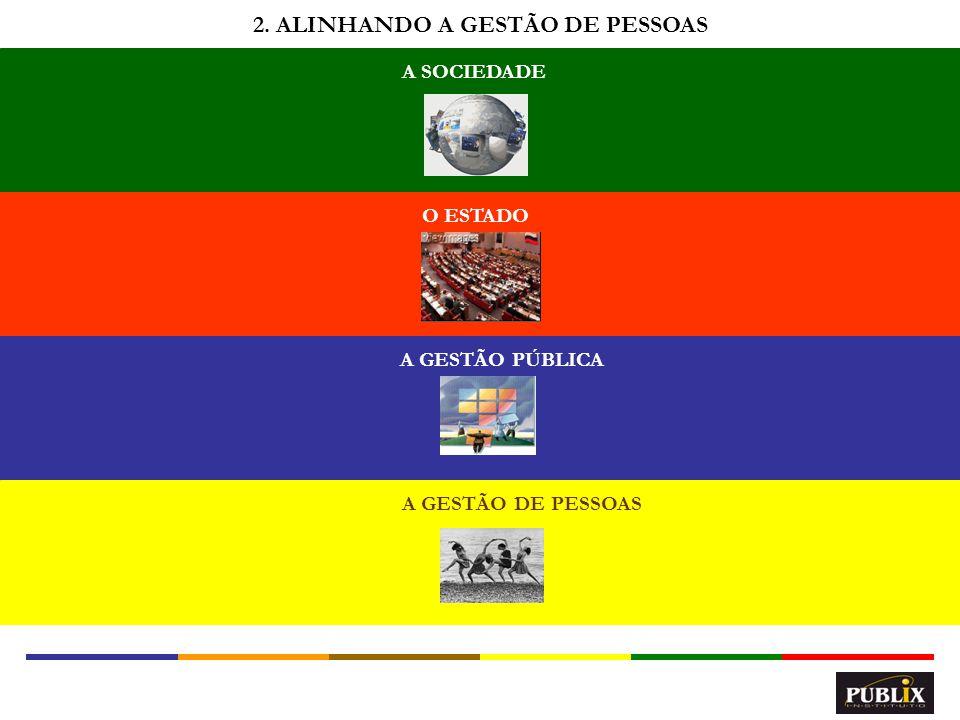 2. ALINHANDO A GESTÃO DE PESSOAS