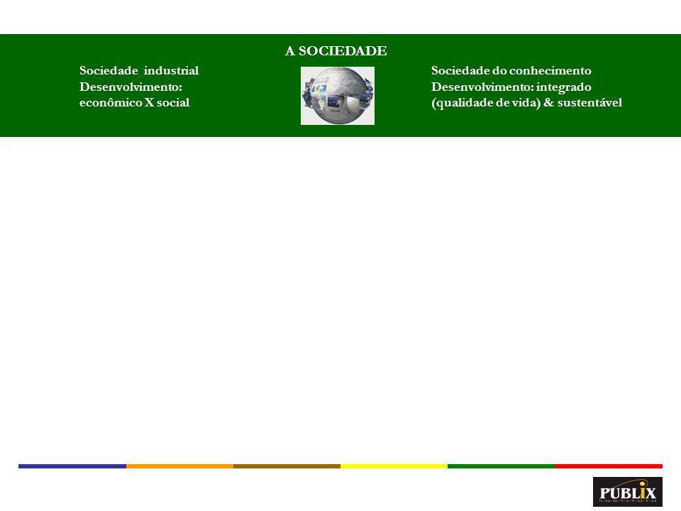 A SOCIEDADE Sociedade industrial Desenvolvimento: econômico X social