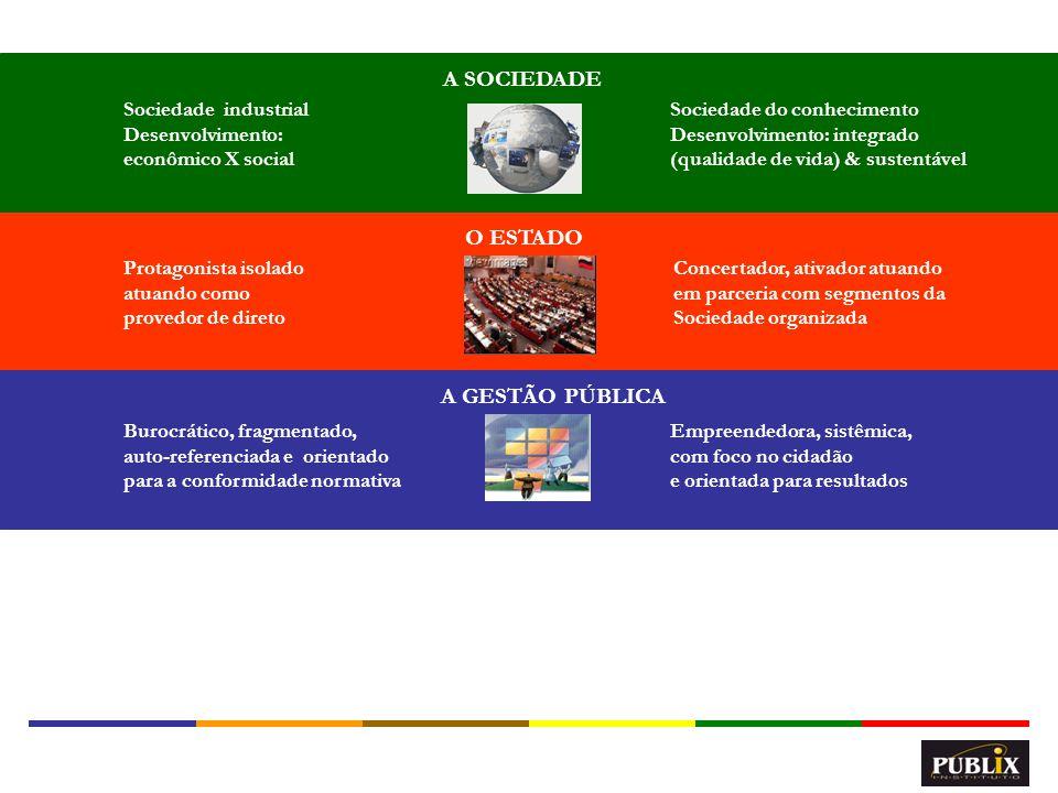 A SOCIEDADE O ESTADO A GESTÃO PÚBLICA Sociedade industrial