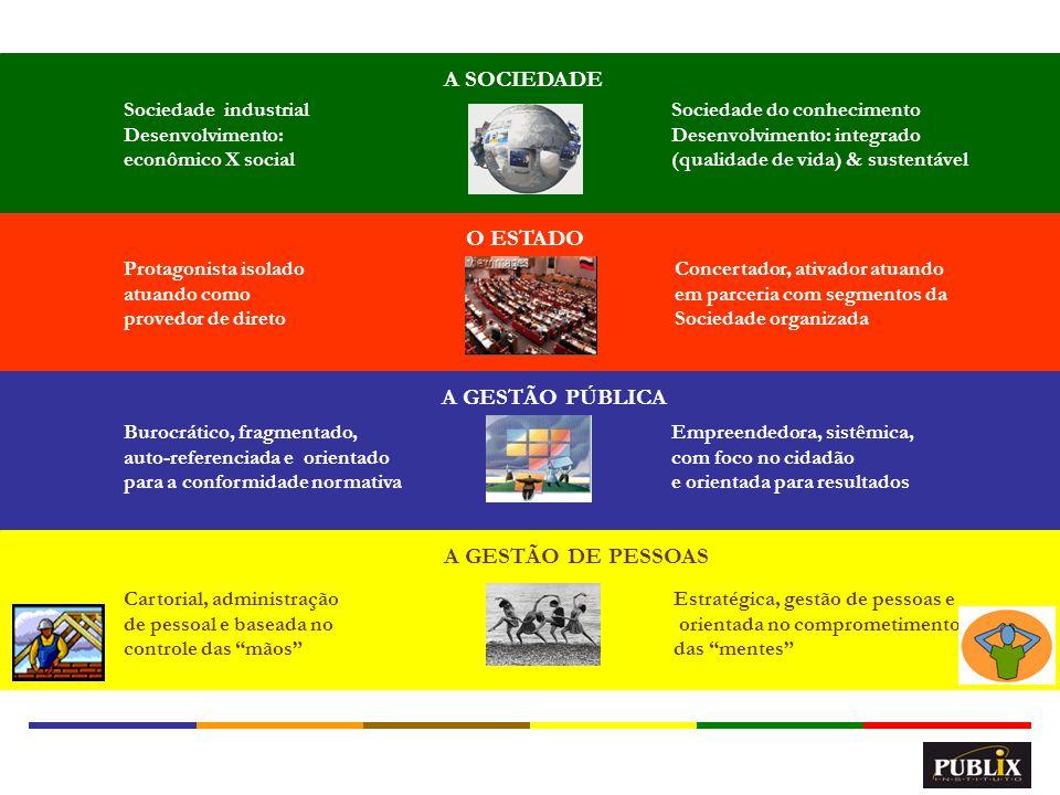 A SOCIEDADE O ESTADO A GESTÃO PÚBLICA A GESTÃO DE PESSOAS