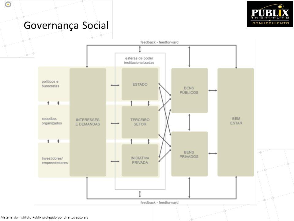 Governança Social