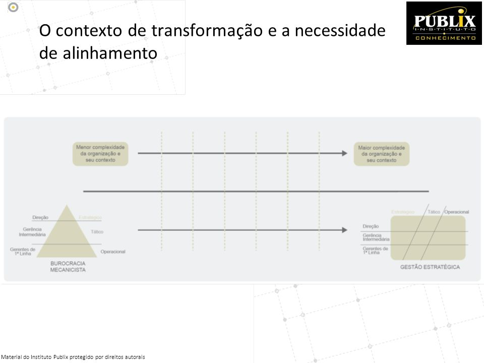 O contexto de transformação e a necessidade de alinhamento