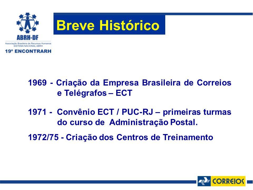 Breve Histórico 1969 - Criação da Empresa Brasileira de Correios e Telégrafos – ECT.