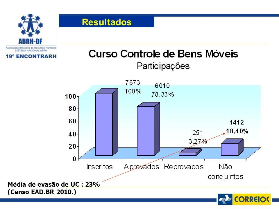 Resultados Média de evasão de UC : 23% (Censo EAD.BR 2010.)