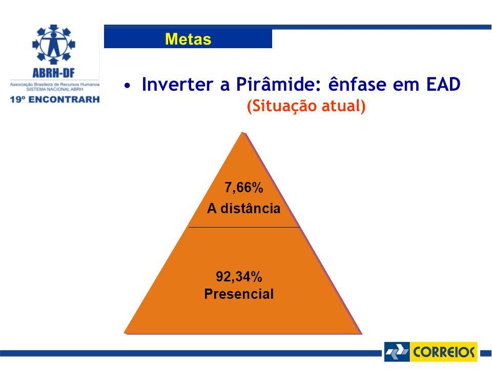 Inverter a Pirâmide: ênfase em EAD