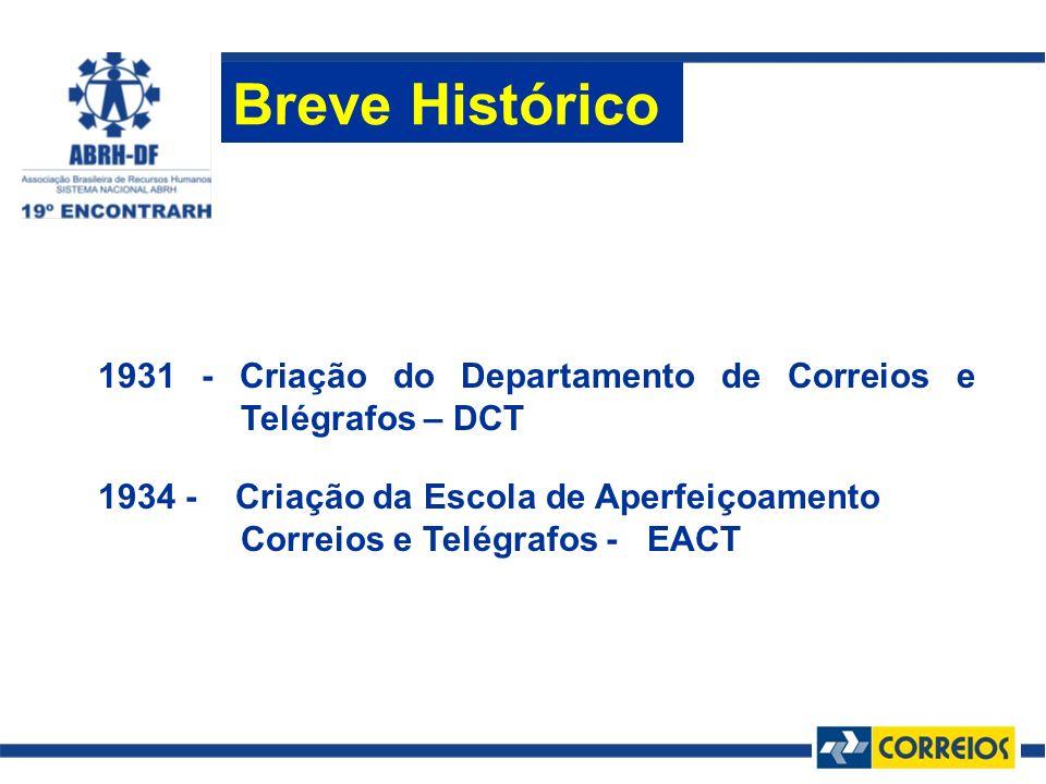 Breve Histórico 1931 - Criação do Departamento de Correios e Telégrafos – DCT.