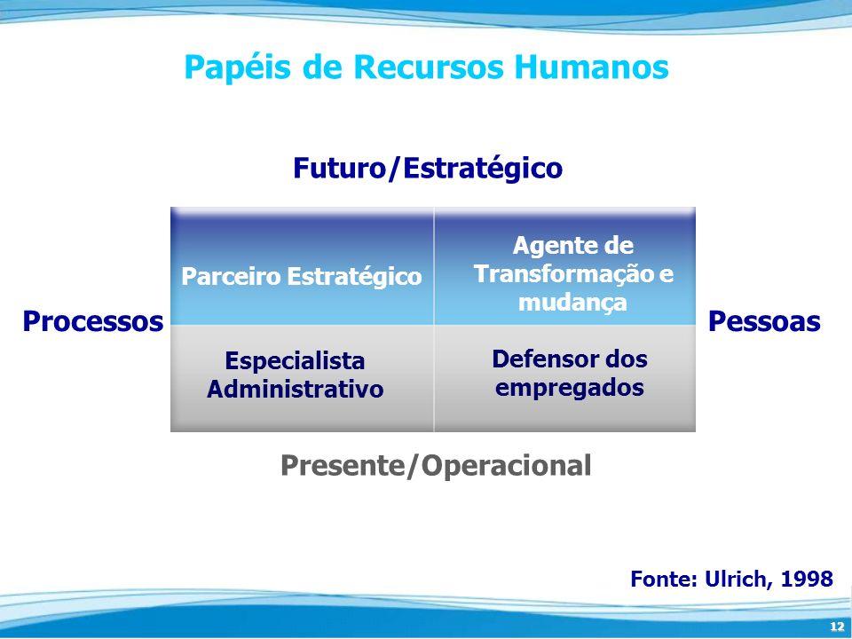 Papéis de Recursos Humanos