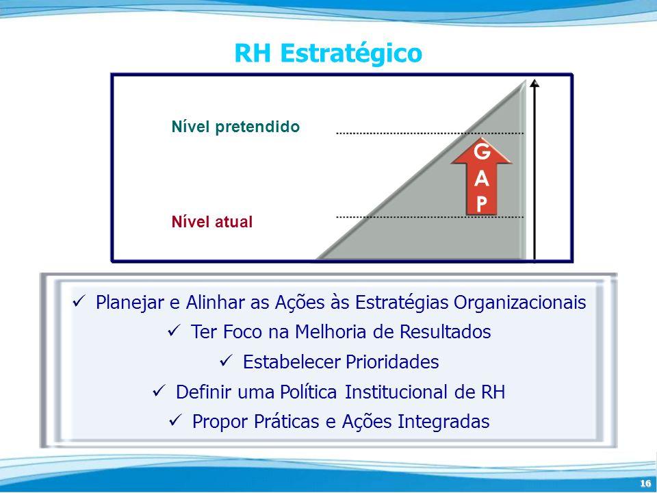 RH Estratégico Nível pretendido. G. A. P. Nível atual. Planejar e Alinhar as Ações às Estratégias Organizacionais.