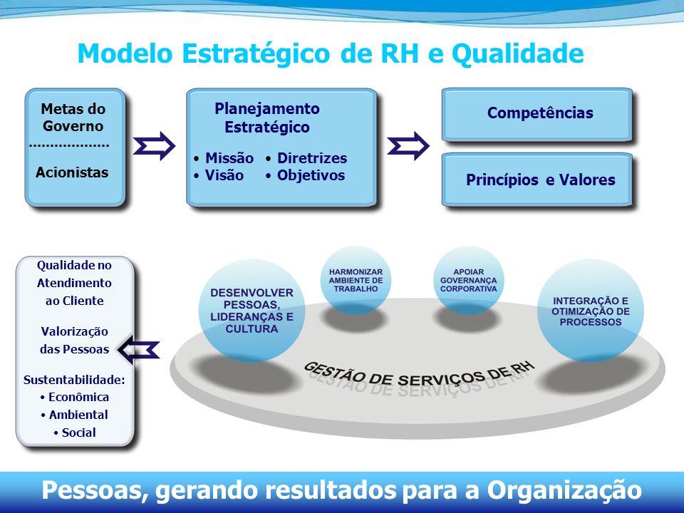 Modelo Estratégico de RH e Qualidade