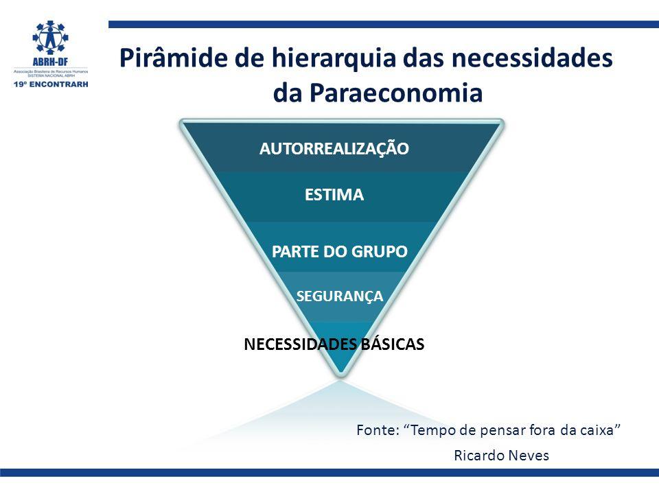 Pirâmide de hierarquia das necessidades da Paraeconomia