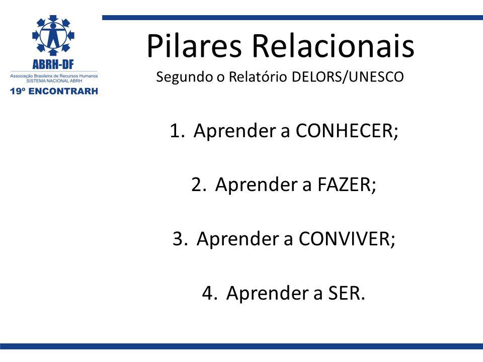 Pilares Relacionais Segundo o Relatório DELORS/UNESCO