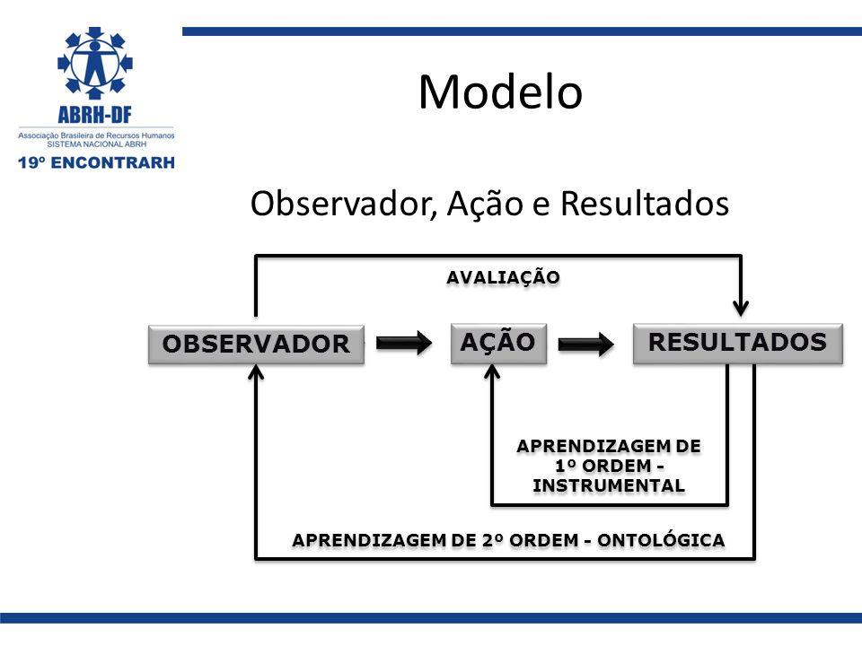 Modelo Observador, Ação e Resultados OBSERVADOR AÇÃO RESULTADOS