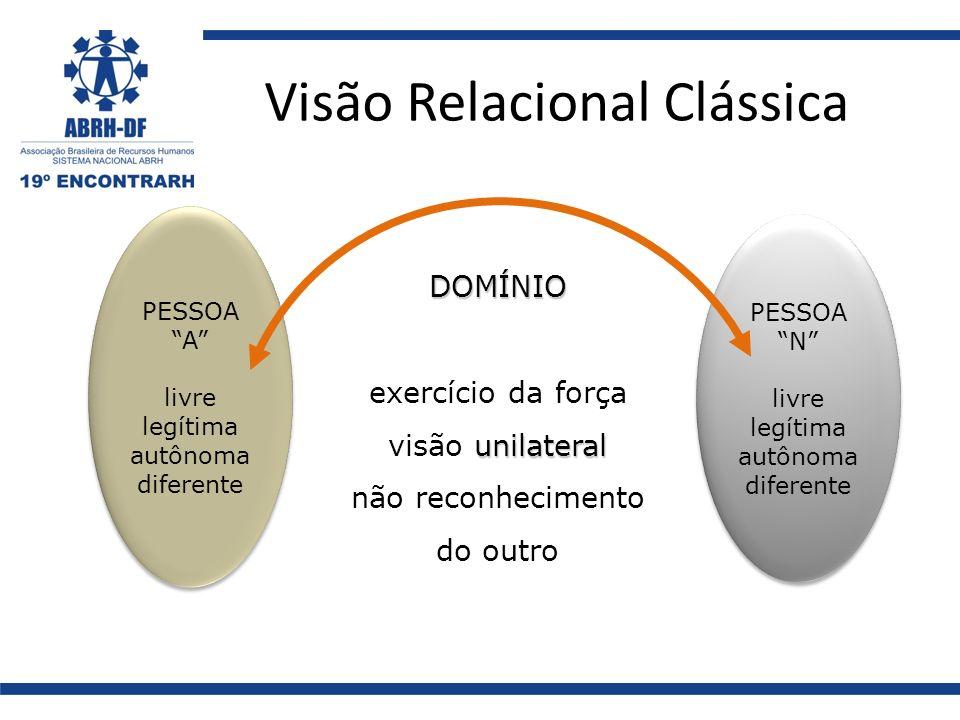 Visão Relacional Clássica