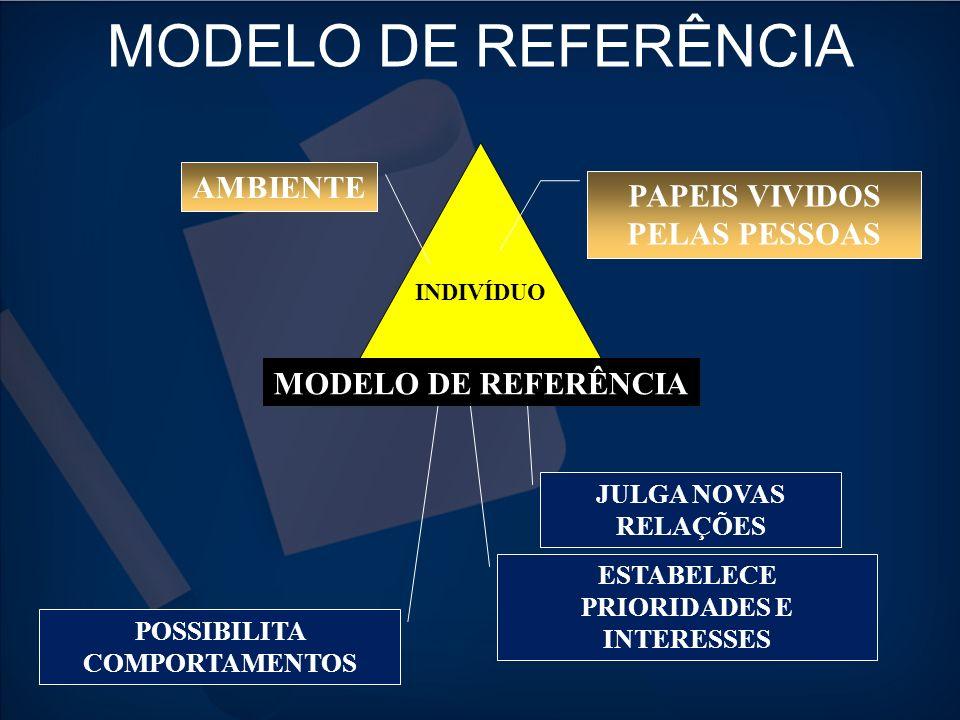 MODELO DE REFERÊNCIA AMBIENTE PAPEIS VIVIDOS PELAS PESSOAS