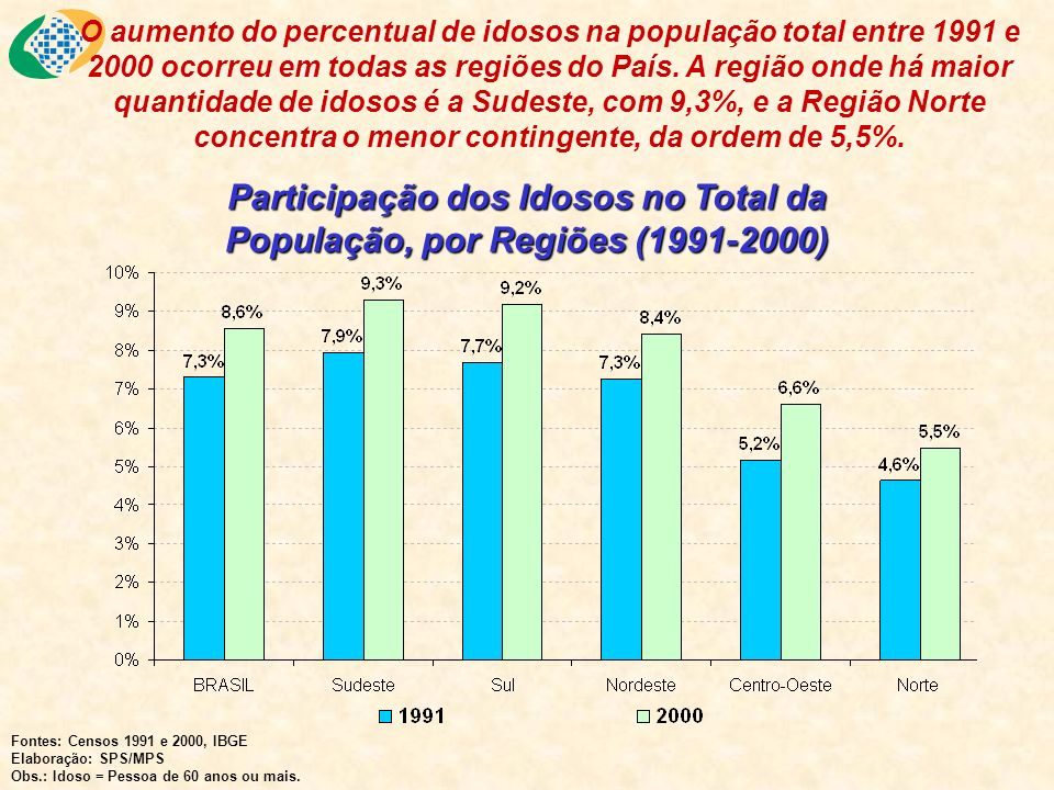 Participação dos Idosos no Total da População, por Regiões (1991-2000)